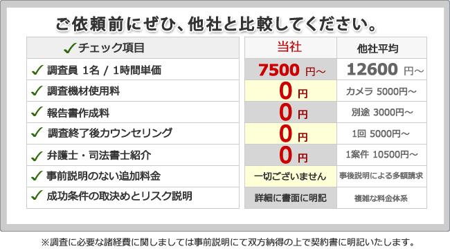 浮気調査 大阪相談所 料金比較